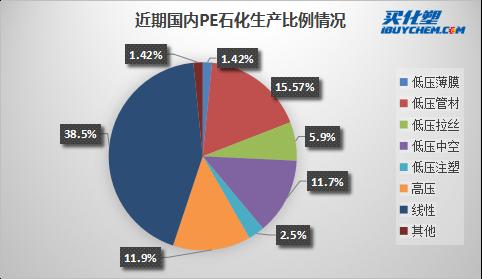 PE生产比例.png