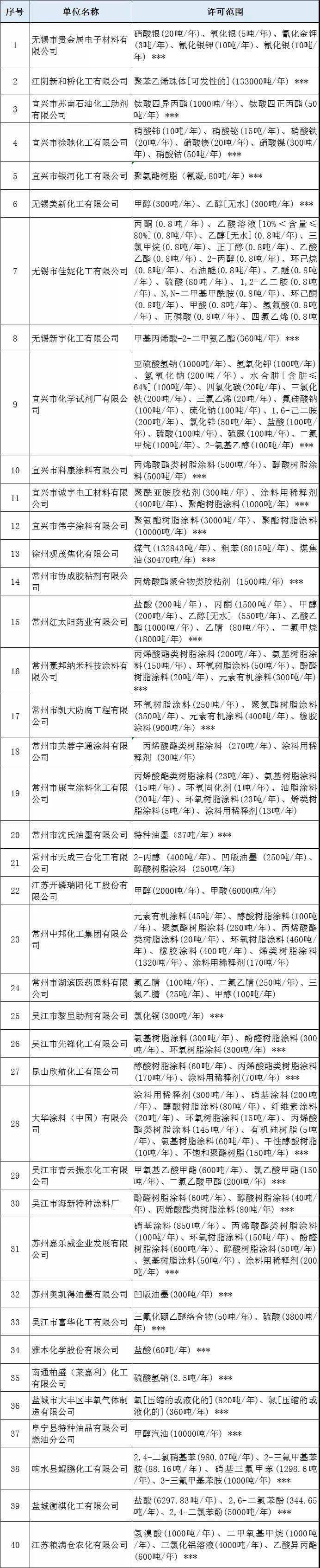 江苏40家危化企业安全生产许可证被注销!(附名单)